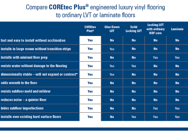 Comparison of COREtec Plus Engineered Luxury Vinyl Flooring to ordinary LVT or laminate floors.